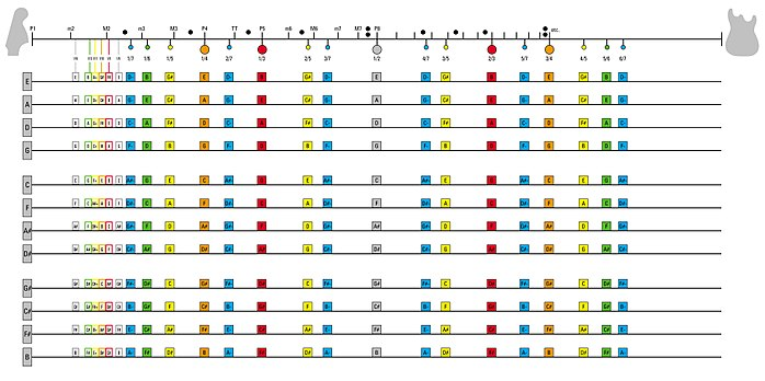Click to enlarge, Table of Harmonics up to the 7th harmonic. The colored dots indicate which positions have similar overtones.