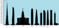 Tallest Buildings in the World 2020.png