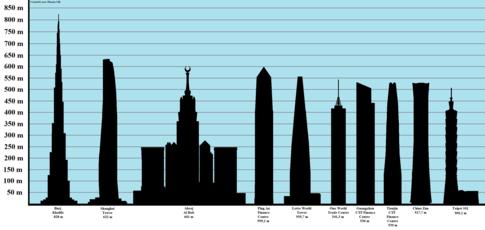 list of tallest buildings wikipedia wikipedia