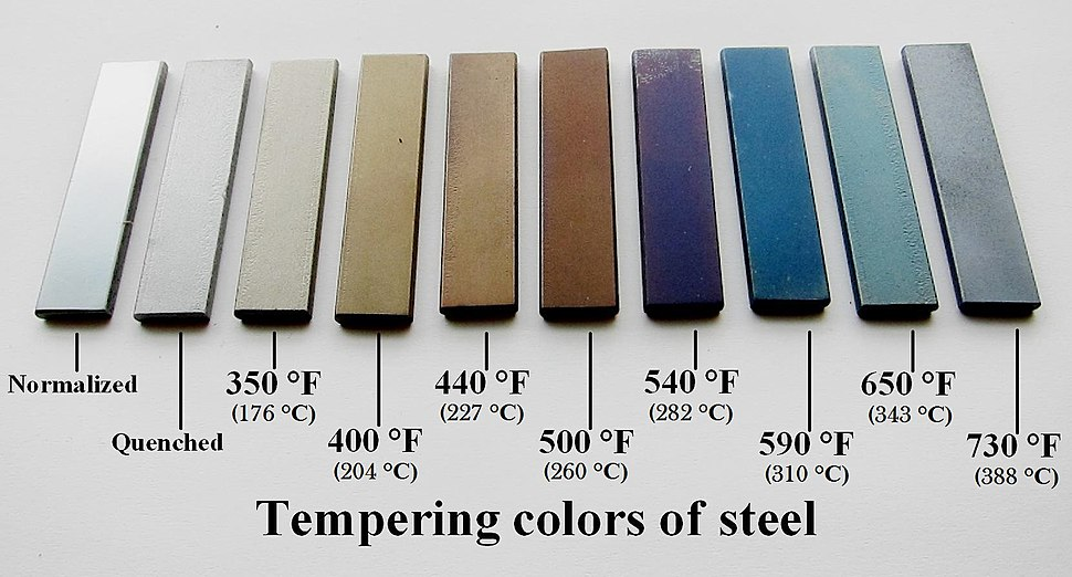 Tempering standards used in blacksmithing