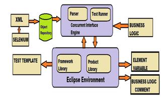 Test automation - Test Automation Interface Model