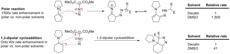 Rate of polar nucleophilic addition reaction versus 1,3-dipolar cycloaddition in decalin and in DMSO (doi:10.1016/S0040-4039(00)70991-9)
