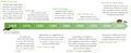 Timeline history (2).png