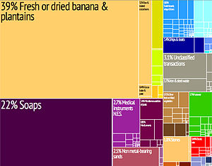 Dominica - Graphical depiction of Dominica's product exports in 28 colour-coded categories.
