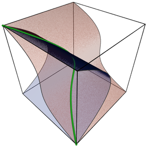 Commutative ring - The twisted cubic (green) is a set-theoretic complete intersection, but not a complete intersection.