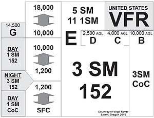 Visual meteorological conditions - VFR / VMC visibility requirements in the US