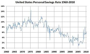 English: Chart of United States Personal Savin...
