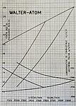 Walter Atom (charakteristiky).jpg