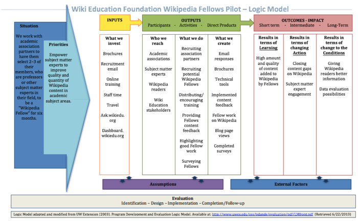 Wikipedia Fellows Logic Model.png