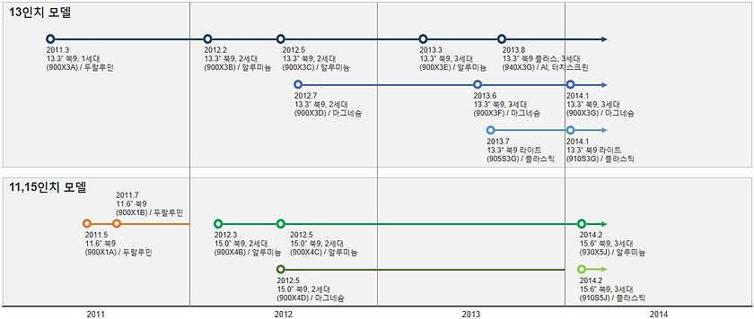 140217 book9 timeline korean.JPG