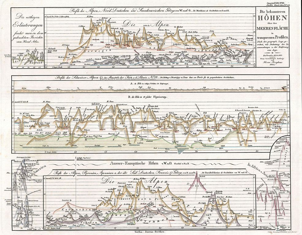 Word Organizational Chart: 1864 Justus Perthes Comparative Mountains of the World Chart ,Chart