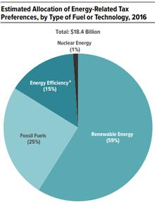 Energy subsidies - Wikipedia