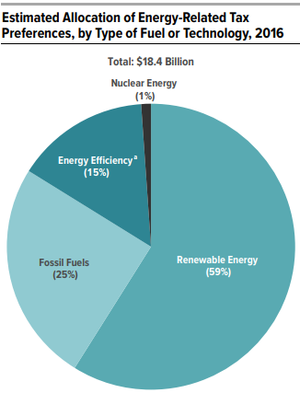 Energy subsidies - Congressional Budget Office estimated allocation of energy-related tax preferences, by type of fuel or technology, 2016