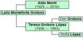 Aldo Monti family tree.png