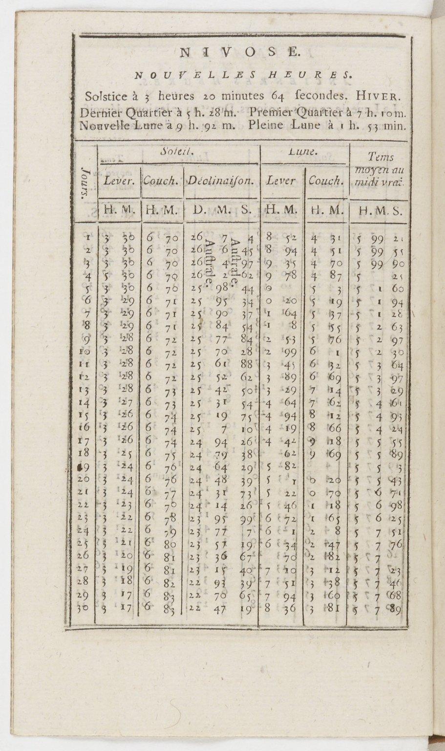 Almanach national de France, l'an deuxieme - Nivose, nouvelles heures