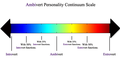 Ambivert personality continuum scale.png