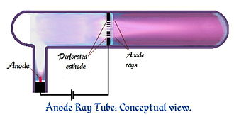 Anode ray - Simplified representation of an anode ray tube, showing the rays to the right of the perforated cathode