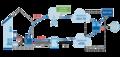 Architecture des réseaux d'accès hybrides avec Multipath TCP.png