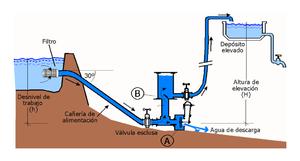 Bomba de ariete wikipedia la enciclopedia libre for Esquema hidraulico piscina