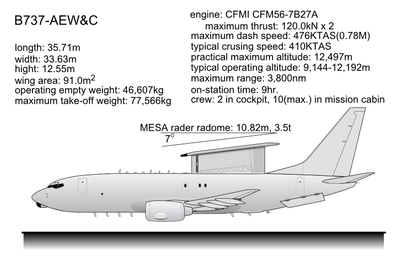 B737 AEW&C Wedgetail.PNG