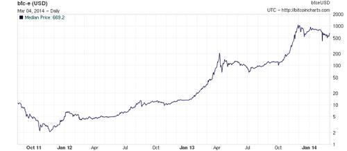 Обменный курс Bitcoin/USD