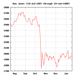 Dow Jones (19-Jul-1987 through 19-Jan-1988).