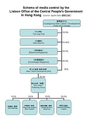 Media of Hong Kong - Schema of media control by the Liaison Office of the Central People's Government in Hong Kong