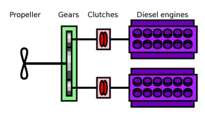Combined diesel and diesel - Principle of a CODAD propulsion system