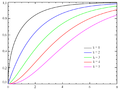 Chi-square distributionCDF sl.png