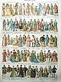 Clothing history1 (Nouveaau Larousse,c. 1900) DSCN2838.jpg