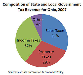 Taxation in the United States - Composition of state and local government tax revenue for sample state of Ohio, 2007.
