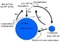 Cycle de l'eau 2.png