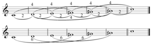 Interval vector - Whole tone scale on C with interval classes labelled