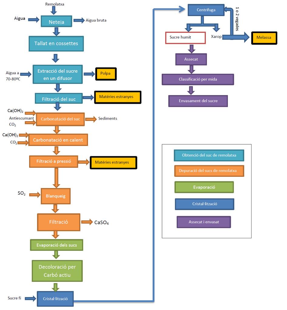 Fitxer Diagrama De Flux Sucre De Remolatxa Png