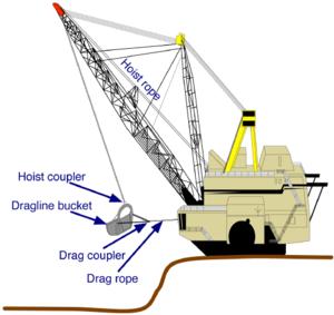 Схема шагающего экскаватора- драглайна.