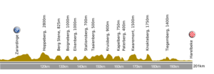 E3 Harelbeke - Profile of the 2012 edition