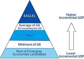 Banco Bilbao Vizcaya Argentaria - EAGLEs and Nest methodology