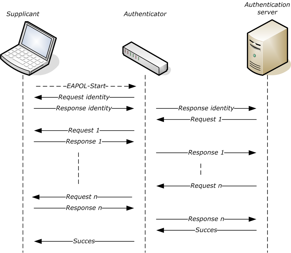 extensible authentication protocol � wikipedia