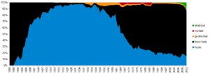 Electricity sector in Italy - Energy sources (for final electric energy production)
