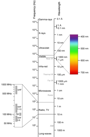 Electromagnetic spectrum - Wikipedia, the free encyclopedia