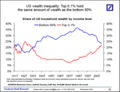 Epsilon-theory-ben-hunt-westworld-may-11-2017-graph-wealth-inequality.png