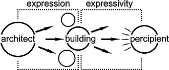 Expression (architecture) - Expression and Expressivity