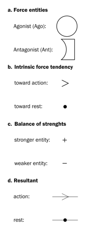Force dynamics - Figure 1 – Basic elements of the diagrammatic system commonly used to represent Force Dynamic patterns.