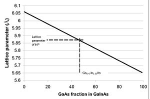 Indium gallium arsenide - Fig.2 Lattice parameter of GaInAs vs GaAs alloy content