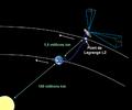 Gaia orbit-fr.png