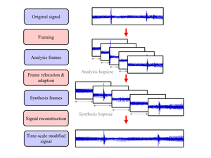 Audio time stretching and pitch scaling - Frame-based approach of many TSM procedures