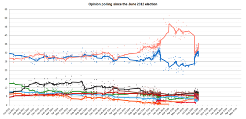 Graph of polling from the June 2012 election to the January 2015 election, showing 8-poll moving average trend lines