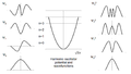 Harmonic oscillator potential and wavefunctions.png