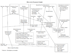 Heterodox economics - Heterodox economics family tree.