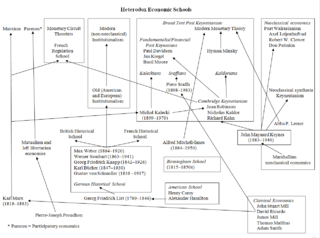 "Heterodox economics schools of economic thought or methodologies that are outside ""mainstream economics"", contrasting with or going beyond neoclassical economics"